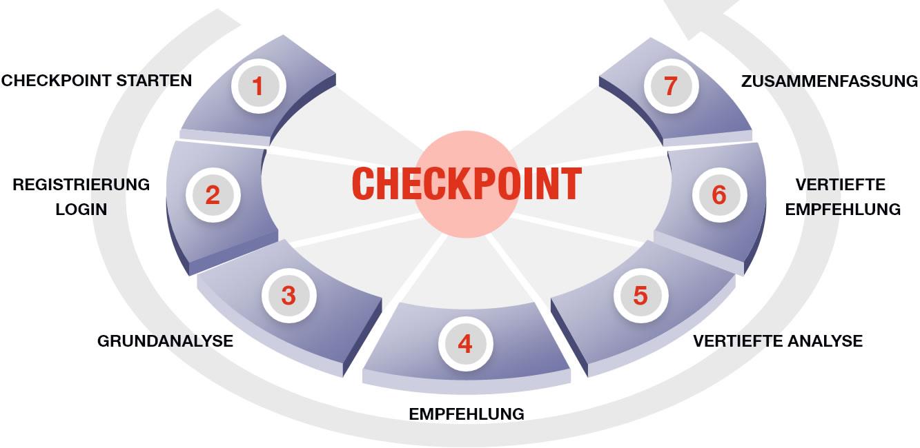 Aufbau des CheckPoints